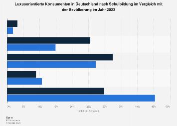 Umfrage in Deutschland zur Schulbildung der luxusorientierten Konsumenten 2018