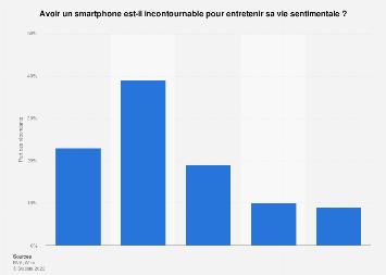 Le smartphone dans l'entretien de la vie sentimentale des adolescents en France 2018