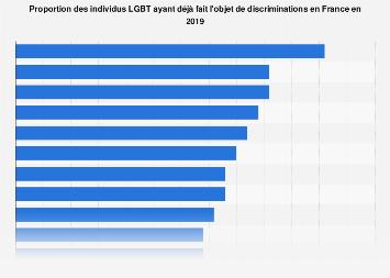 Part des personnes LGBT ayant fait l'objet de discriminations en France 2017