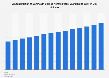 Dartmouth Graduation 2020.Ivy League Graduate Tuition At Dartmouth College 2020