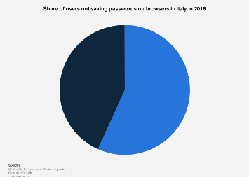 Share of users not saving passwords on browsers in Italy 2018