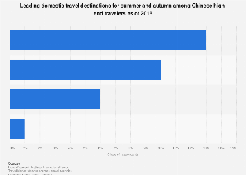 Main domestic travel destinations for summer and fall among Chinese HNWI 2018
