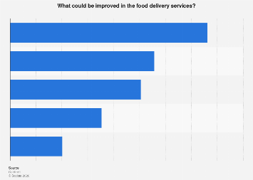 Italy: suggestions to improve food delivery services 2018
