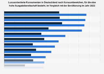 Umfrage in Deutschland zur Ausgabebereitschaft von luxusorientierten Konsumenten 2018