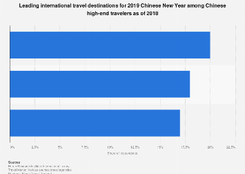 Main international travel destinations for Chinese New Year among Chinese HNWI 2018