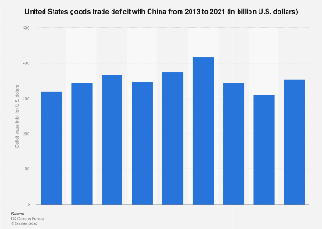 U.S.-China trade deficit 2013-2018