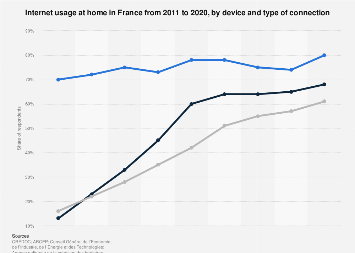 Share of Internet use by devices and connections used at home in France 2011-2018