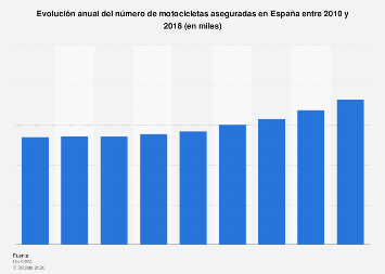 Número de motocicletas aseguradas España 2010-2016