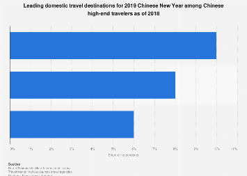 Main domestic travel destinations for Chinese New Year among Chinese HNWI 2018