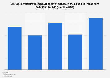 Average first-team player pay per year of Monaco France 2015-2019