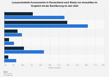 Umfrage unter luxusorientierten Konsumenten zum Besitz von Immobilien 2019