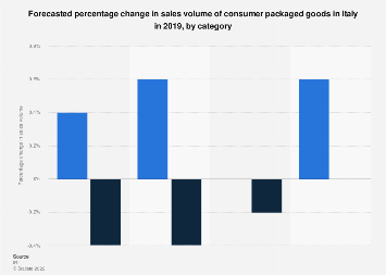 Italy: change in sales volume of consumer packaged goods 2019, by category