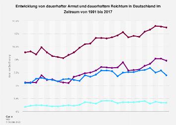 Dauerhafte Armut und dauerhafter Reichtum in Deutschland bis 2015