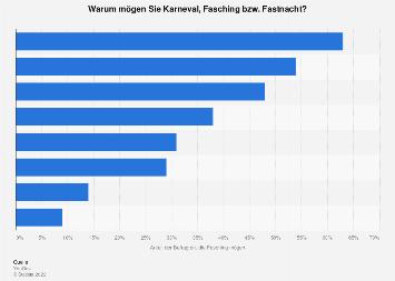 Umfrage in Deutschland zu Gründen Karneval zu mögen 2018
