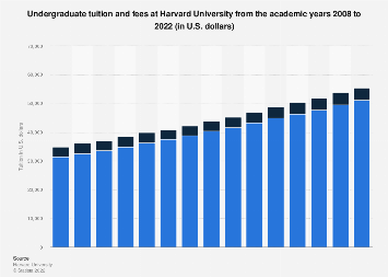 Undergraduate tuition and fees at Harvard University 2007-2019