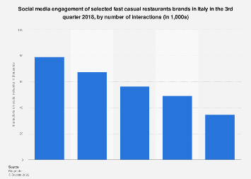 Italy: social engagement of fast casual restaurants brands Q3 2018