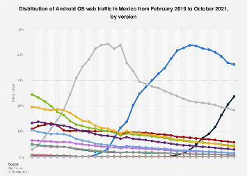 Mexico: Android OS versions market share 2018