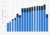 Verkehrsleistung im öffentlichen Verkehr in der Schweiz nach Verkehrsträger bis 2016