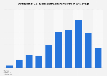 Distribution of U.S. suicide deaths among veterans in 2015, by age