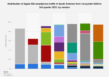 South America: Apple iOS versions market share 2018