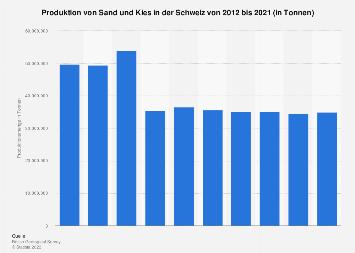 Produktion von Sand und Kies in der Schweiz bis 2016