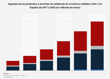 Ingresos de los dispositivos de asistencia en el entorno cotidiano España 2017-2022