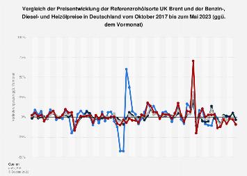 Preisentwicklung von Brent und Benzin-, Diesel- und Heizölpreise bis Mai 2019