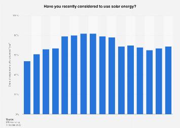 Italy: attitude towards solar energy use 2009-2018