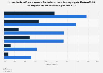 Umfrage in Deutschland zur Markenaffinität der luxusorientierten Konsumenten 2018