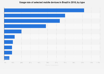 Brazil: penetration of mobile devices 2018, by device type
