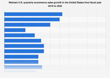 Quarterly ecommerce sales growth of Walmart U.S. FY2018 to FY2019