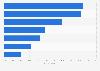 Popularity K-pop genres in Turkey 2017