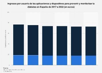 Ingresos por usuario de apps y dispositivos para diabéticos España 2017-2022