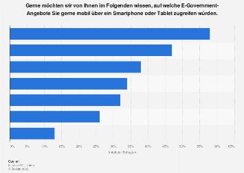 Geplante mobile Nutzung von Online-Bürgerinformationsdiensten in Deutschland 2018