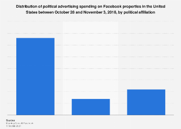 U.S. midterm political advertising spending share on Facebook in 2018, by affiliation