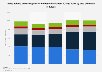 Sales volume of new bicycles in the Netherlands 2015-2017, by bicycle type