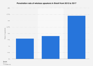 Brazil: use rate of wireless speakers 2015-2017