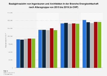 Jahreslohn von Ingenieuren der Energiewirtschaft in der Schweiz nach Alter bis 2018