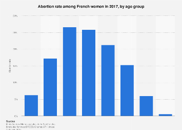 Abortion rate in France 2017, by age