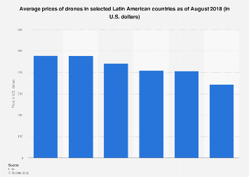 Latin America: average prices of drones 2018, by country