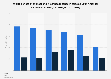 Latin America: average prices of headphones 2018, by country