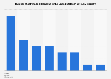 Number of self-made billionaires in the U.S. 2018, by industry