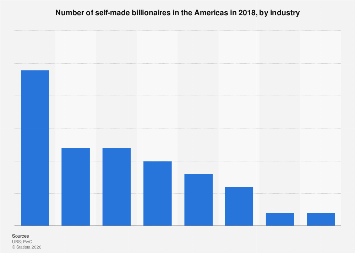 Number of self-made billionaires in the Americas 2018, by industry