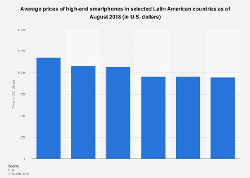Latin America: average prices of smartphones 2018, by country