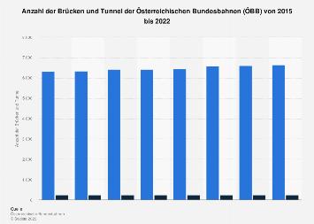 Brücken und Tunnel der Österreichischen Bundesbahnen (ÖBB) bis 2017