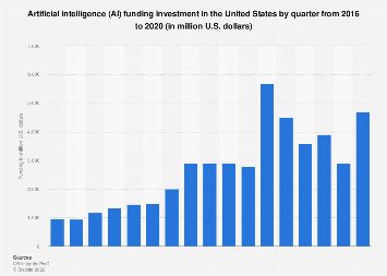 Artificial Intelligence funding United States 2016-2018, by quarter