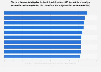 Beste Arbeitgeber in der Schweiz 2018