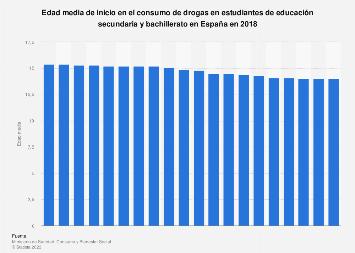 Edad media de inicio en el consumo de drogas entre estudiantes España 1994-2016