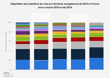 Intentions de vote aux élections européennes de 2019 en France 2018-2019