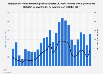 Vergleich der Preisentwicklung von UK Brent und des Einfuhrpreises von Rohöl bis 2017